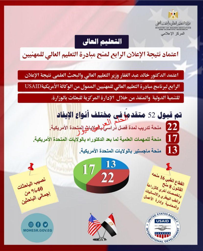 أعلام نتيجة منح مبادرة التعليم العالي للمهنيين بقلم ليلي حسين