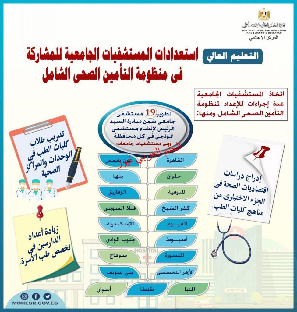 التعليم العالى: استعدادات المستشفيات الجامعية للمشاركة فى منظومة التأمين الصحى الشامل (5) بقلم ليلي حسين
